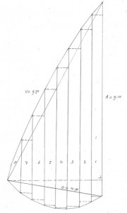 Een schets van de fok voor de Albertha met de banen en de gillingen. De gilling is het verschil in baanhoogte tussen linker en rechter kant van de baan (zie ook de andere schets). (schets Theo Leeuwenburgh)